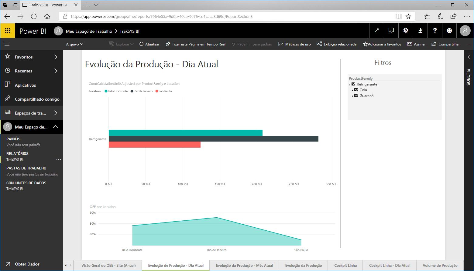 Dados Analíticos Manufatura - BI, Business Intelligence